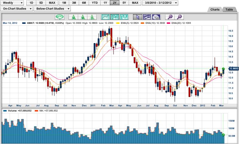 marketclub-chart